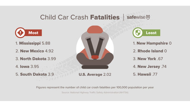 New York Along With Jersey Hampshire And Rhode Island Had Child Car Crash Fatality Rates Less Than Half Of The US Average